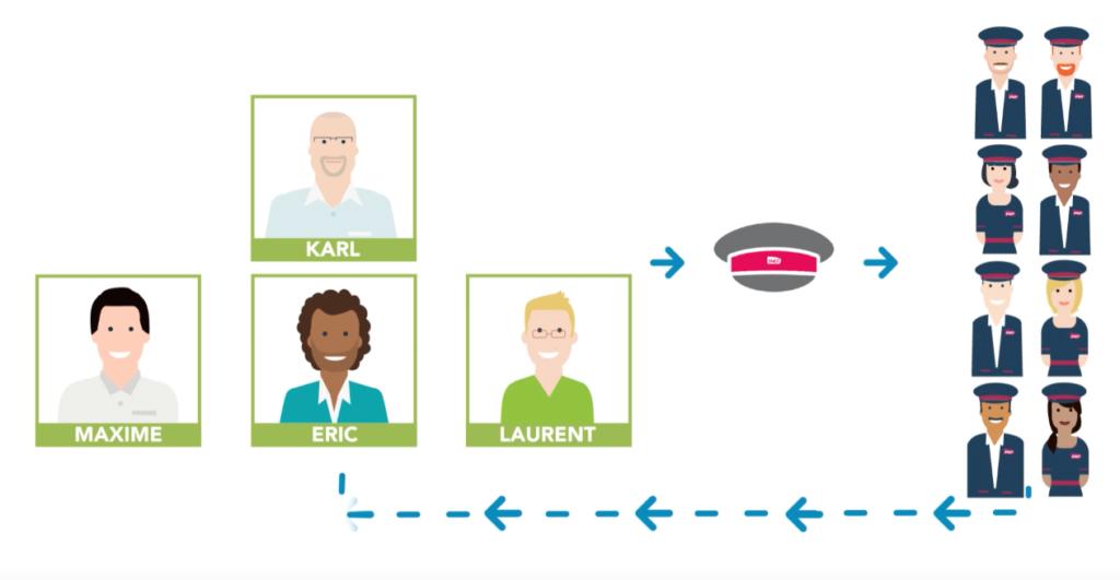 Ilustração de 4 rostos de homens em 4 quadrados com uma seta apontando para um chapéu SNCF e do chapéu outra seta aponta para um grupo de 8 pessoas de uniforme SNCF com mais setas apontando deles para os 4 quadrados, fechado um ciclo de setas